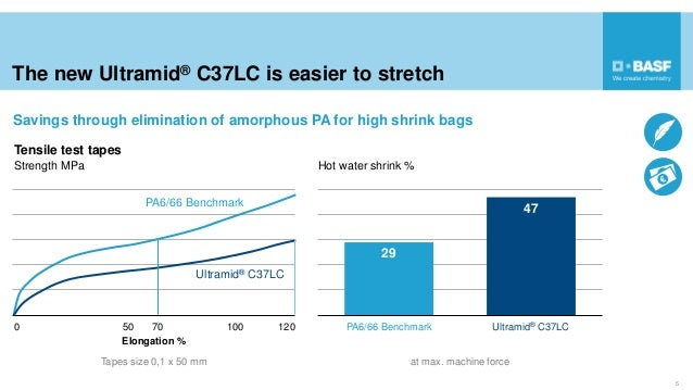 The new Ultramid® C37LC is easier to stretch Savings through elimination of amorphous PA for high shrink bags 5 Tensile te...