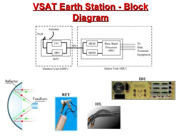 8.vsat,Block diagram,Block Diagram Of Vsat