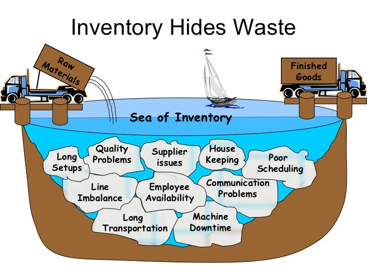 Inventory Waste 9fPv6KKk 7COk 7CNUSf2DEVppKrePnRDnrUEPEmVik7l8Y on boat construction diagram