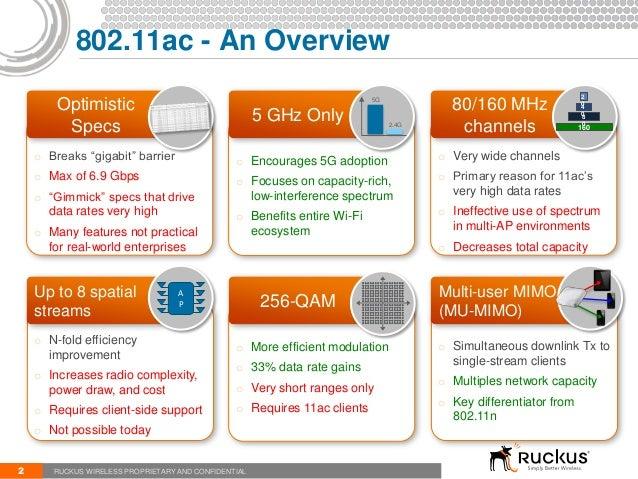 802.11ac Overview Slide 2