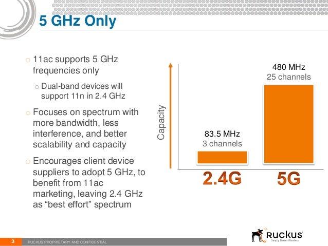 802.11ac Overview Slide 3