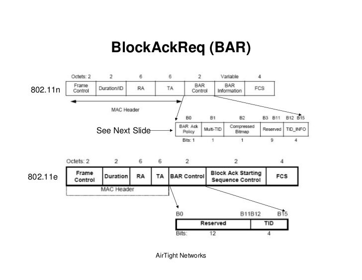 6 9E AirTight Networks 58 BlockAckReq BAR 80211n