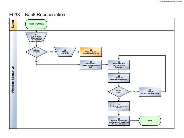 RITESREVISEDFLOWCHART12082012 : Bank Reconciliation Flowchart Sap
