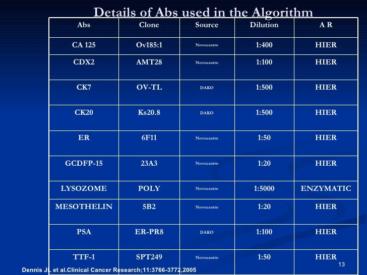 Use of algorithm in IHC