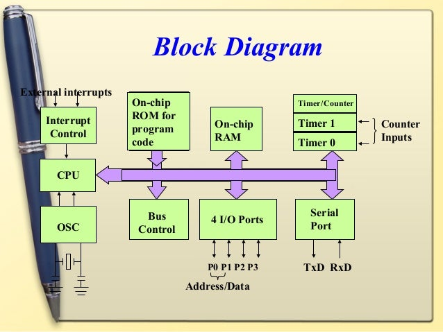 Simple block diagram of 8051 microcontroller illustration of 8051 microcontroller rh slideshare net intel 8051 architecture mcu 8051 circuit diagram ccuart Choice Image