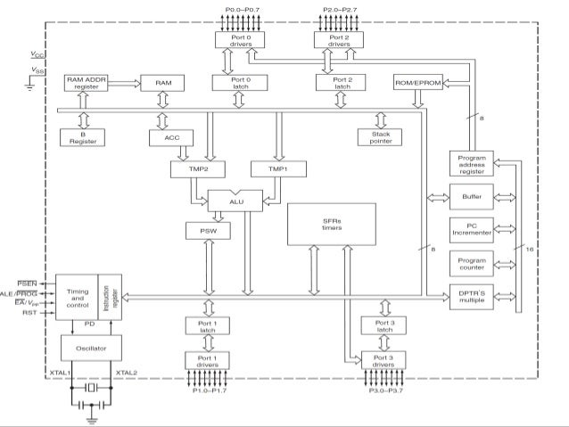 8051 34 detailed block diagram 8051 microcontroller ccuart Choice Image