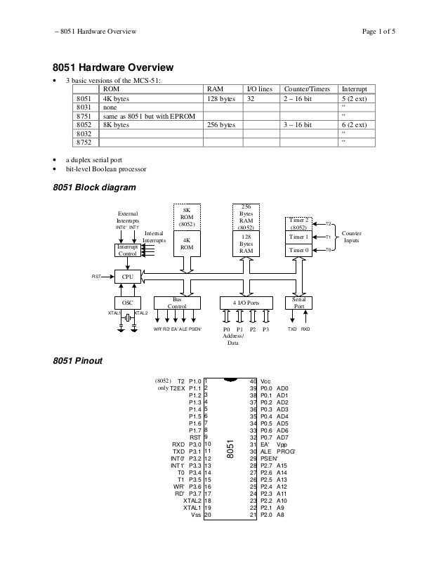 − 8051 Hardware Overview  Page 1 of 5  8051 Hardware Overview •  • •  3 basic versions of the MCS-51: ROM 8051 4K bytes 80...