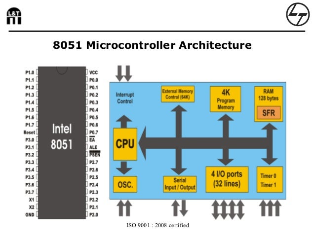 8051 for Architecture 8051 microcontroller