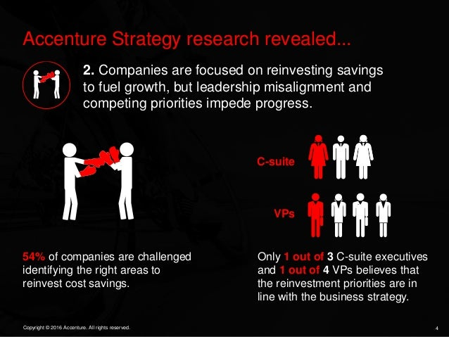 4Copyright © 2016 Accenture. All rights reserved. Accenture Strategy research revealed... 2. Companies are focused on rein...