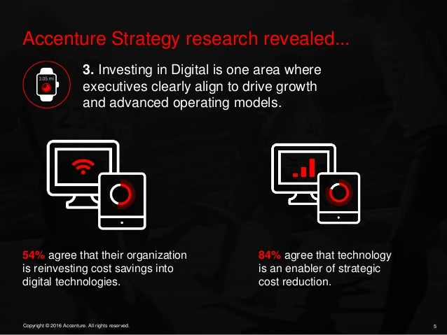 5Copyright © 2016 Accenture. All rights reserved. Accenture Strategy research revealed... 3. Investing in Digital is one a...