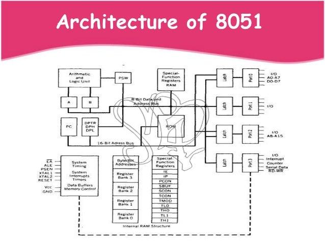 8051 microcontroller 8051 microcontroller - tutorial on internal architecture, 8051 pin diagram,packaging, program and data memory organization, 8051 reset circuit & system clock.
