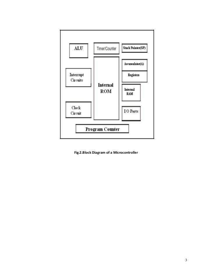 8048 MICROCONTROLLER ARCHITECTURE PDF