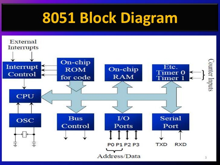 8051 microcontroller architecture and applications – readingrat, Wiring block