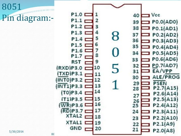 Pin Diagram Of 8051 Microcontroller With Explanation Download