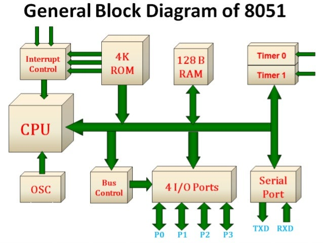 8051 microcontroller block diagram – the wiring diagram,Block diagram,8051 Microcontroller Block Diagram