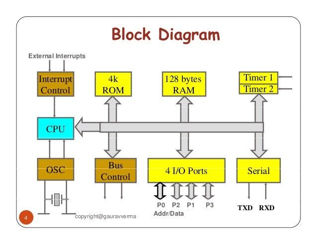 Black Box Using 8051block Diagram And Explanation Of Each Blocks
