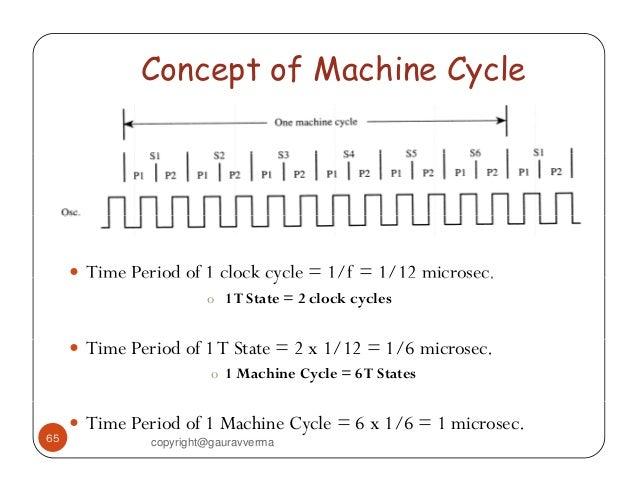 machine cycles