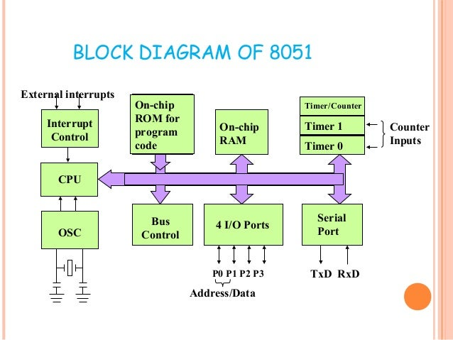 8051 microcontroller introduction rh slideshare net Intel 8051 Architecture Diagram of 8051