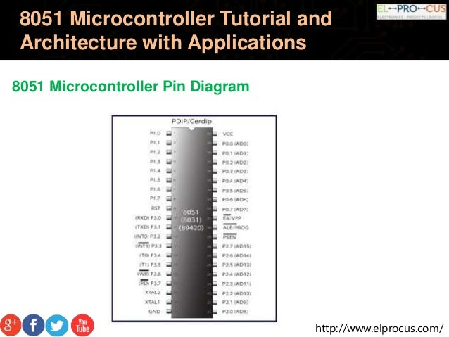 8051 microcontroller tutorial and architecture with applications 13 638gcb1450944217 13 httpelprocus 8051 microcontroller tutorial and architecture with applications 8051 microcontroller pin diagram ccuart Gallery
