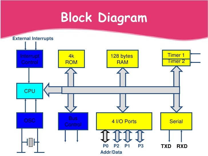 microprocessor, block diagram