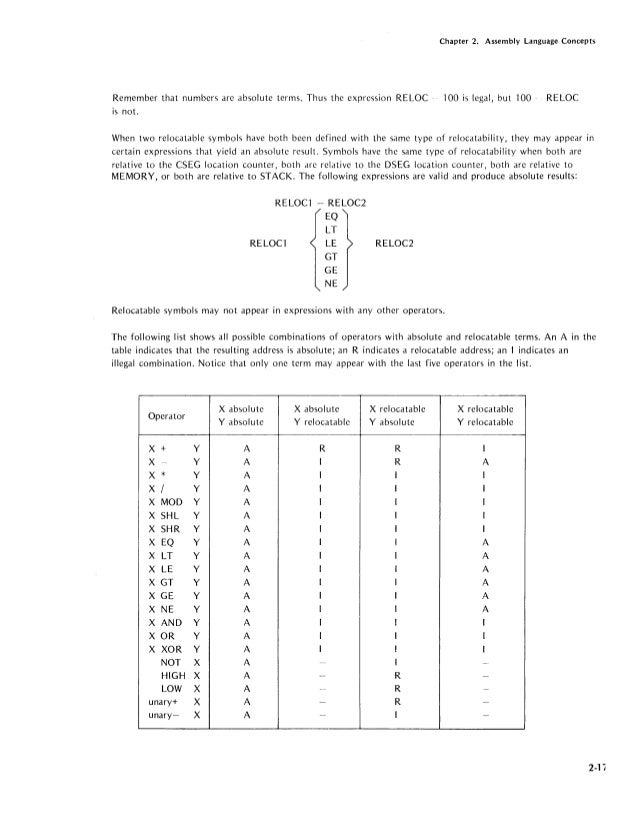 8080 8085 assembly language programming manual programando rh slideshare net Intel 8085 Simulator 8080 Intel Architecture