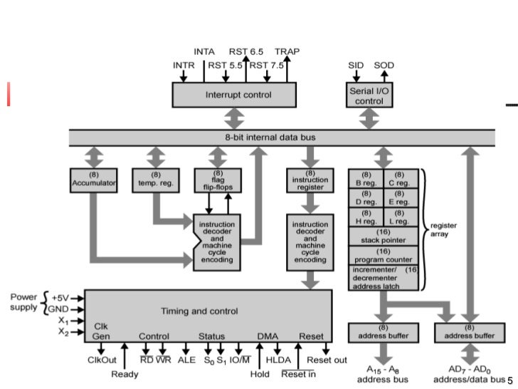 architecture diagram of 8085 microprocessor | 8085 microprocessor,