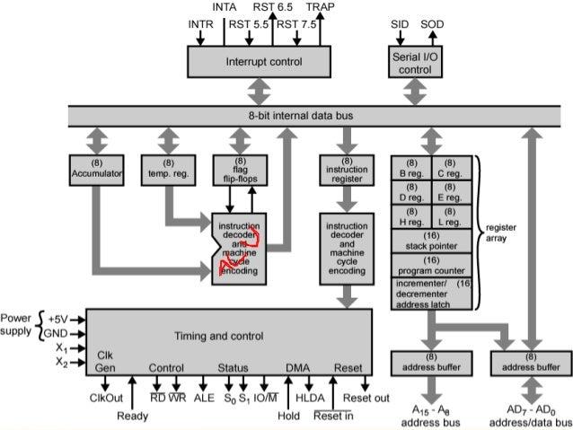 Function Block Diagram Of 8085 Microprocessor Diy Enthusiasts