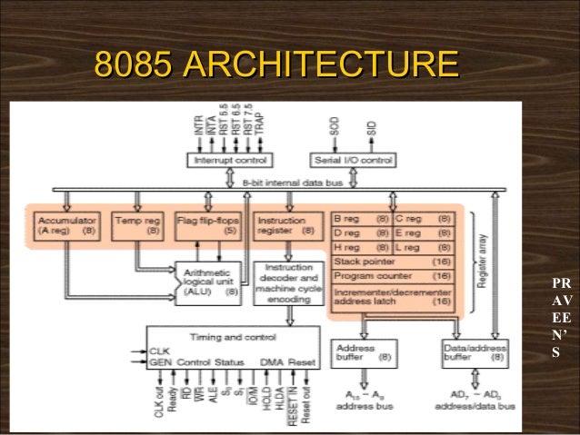 8085 paper presentation for Architecture 8085