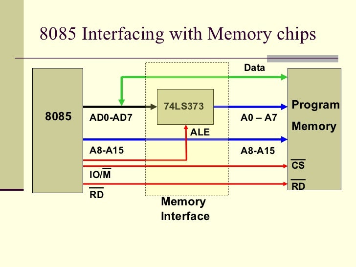 memory interfacing in 8085 Interfacing of 8085 to memory example: design the interface for interfacing single chip of 64k memory with 8085mp 1 memory of 64k capacity needs 16 address lines (a0_a15) using.