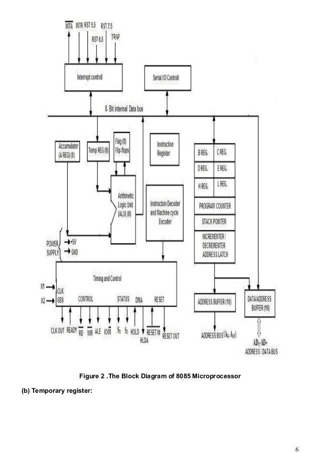 8085 micro processor notes rh slideshare net