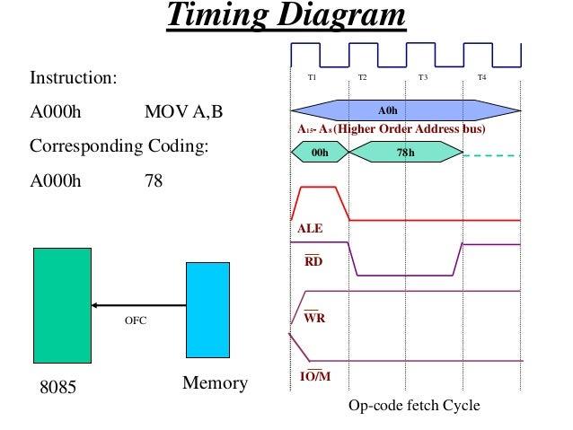Timing Diagram Instruction: A000h  LXI A,FO45h  Corresponding Coding:  OFC  A000h  MEMR  21  A001h  45  A002h  F0  MEMR  8...