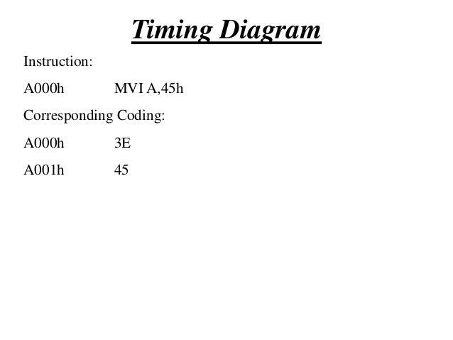 Timing Diagram  T1  T2  T3  Memory Read Cycle  Memory Read Cycle  Op-Code Fetch Cycle  T4  T5  A0h  T6  T7  T8  T9  A0h  T...