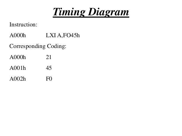 Timing Diagram T1  T2  T3  T4  T5  T6  A0h  T7  Content Of Reg H  A15- A8 (Higher Order Address bus) 00h  Instruction:  7E...