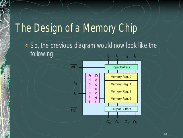 Chip Selection Example Assume that we need to build a memory system made up of 4 of the 4 X 4 memory chips we designed ear...