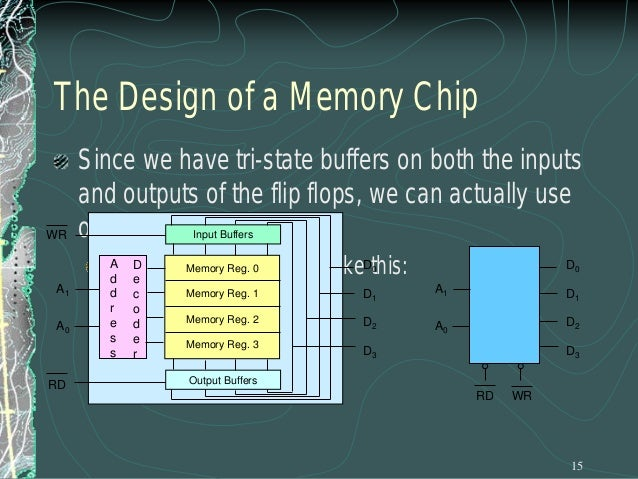 Chip Selection Example RD WR  D0 D1 RD WR  RD WR  RD WR  RD WR  A0  A0  A0  A0  A1  A1  A1  A1  CS  CS  CS  CS  A0 A1  A2 ...