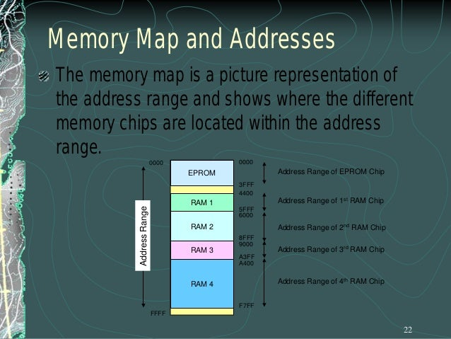 Chip Select Example If we change the above combination to the following: A 10 A 11 A 12  CS  A 13 A 14 A 15  Now the chip ...