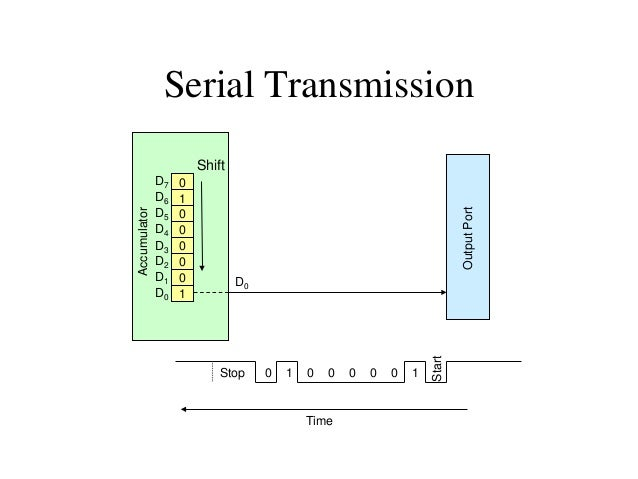 SIM and Serial Output • As was discussed in Chapter 12, the SIM instruction has dual use. – It is used for controlling the...