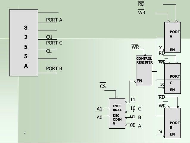 BSR (Bit Set/Reset ) Mode BSR control word D7 0  D6 X  D5 X  D4 X  D3  D2 BIT SELECT  D1  D0 S/R  000 = Bit 0 001 = Bit 1 ...