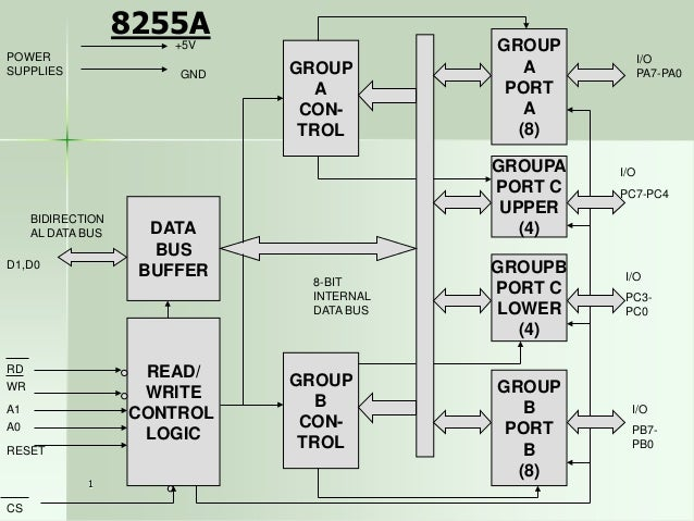Mode 1: Input or Output with Handshake INTEA  Port A Input PC4  STBA  PC5  PC2 PC1  PC0  1  Signal  INTRA STBB  PC  6,7  P...