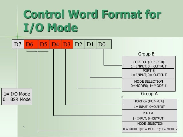 Control word – mode 1 input  D7 1  D6  D5  0  1  D4 1  D3  D2  D1  D0  1/0  1  1  x Port B  I/O Mode  Input  Port A  Port ...