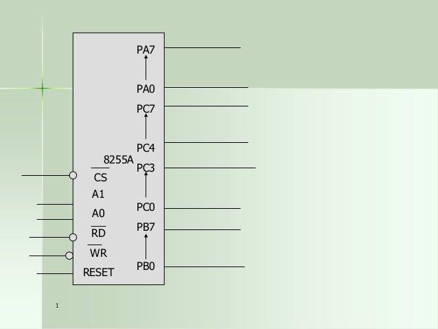 Status Word – Mode 1 input  D7 I/O  1  D6 I/O  D5  D4  IBFA  INTEA  D3  D2  D1  D0  INTRA  INTEB  IBFB  INTRB