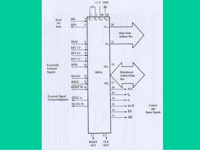 Architecture of Intel 8085 Microprocessor