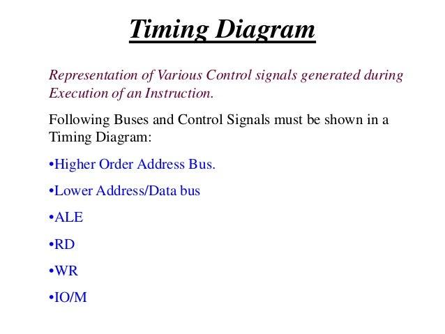 Timing Diagram Instruction: A000h  MVI A,45h  Corresponding Coding: A000h  OFC  3E  MEMR  A001h  45 8085  Memory