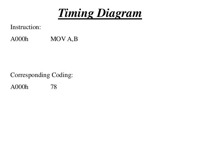 Timing Diagram T1  T2  T3  T4  T5  T6  A0h  T7  A0h  A15- A8 (Higher Order Address bus) 00h  3Eh  01h  45h  DA7-DA0 (Lower...