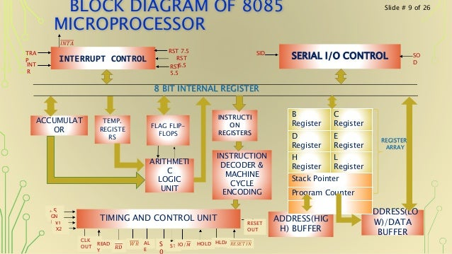 Internal Architecture Of 8085 Microprocessor Ppt