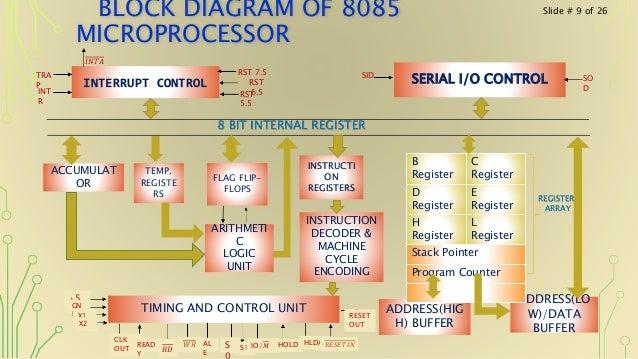 8085 microprocessor(1), Wiring block