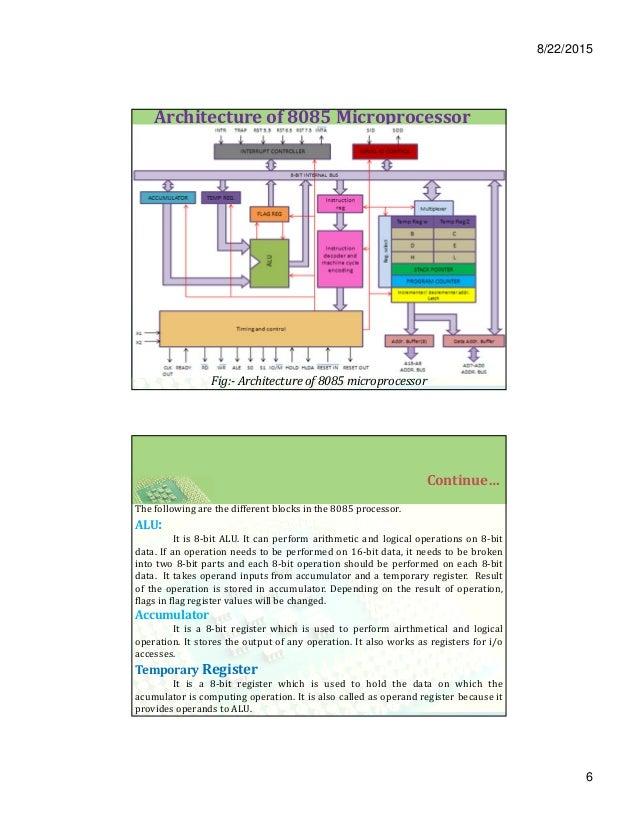 8085 microprocessor architecture and pin description for Architecture 8085
