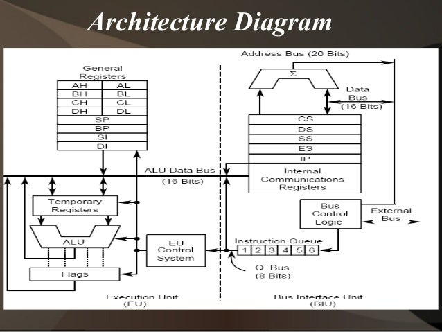 8086 microprocessor block diagram 8086 get free image for 8086 microprocessor architecture