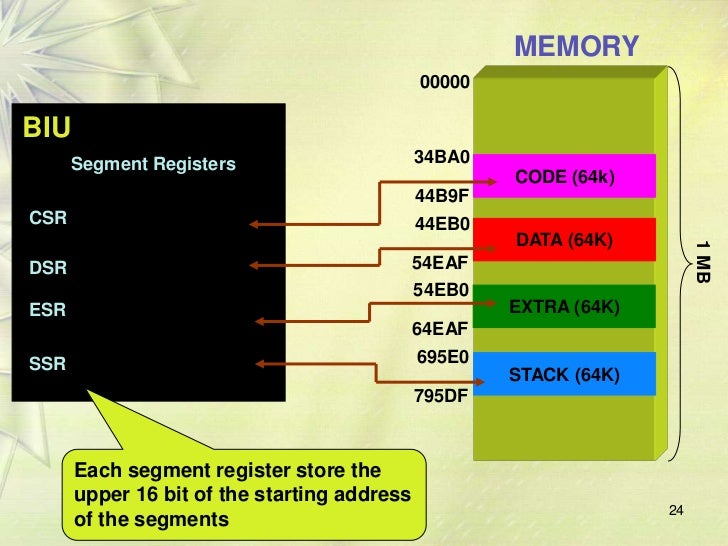 Neat diagram architecture of 8086 microprocessor images for Architecture 8086