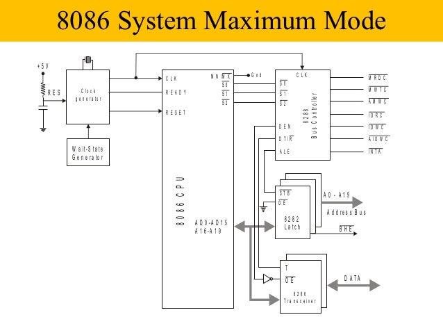 8086 MINIMUM AND MAXIMUM MODE PDF